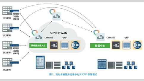 通过云 CPE 简化金融服务分支机构的连接性