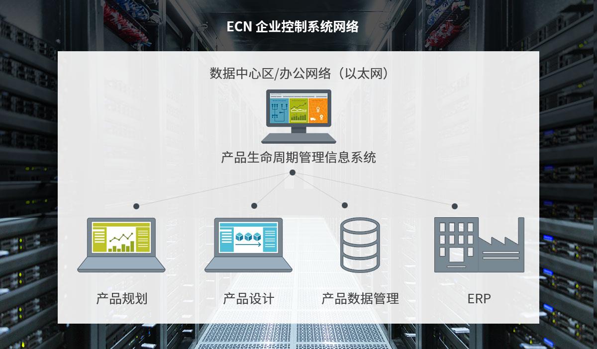 ECN 企业控制系统网络