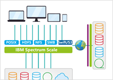 IBM Spectrum Scale 助力管理云、大数据、分析、对象等领域的非结构化数据