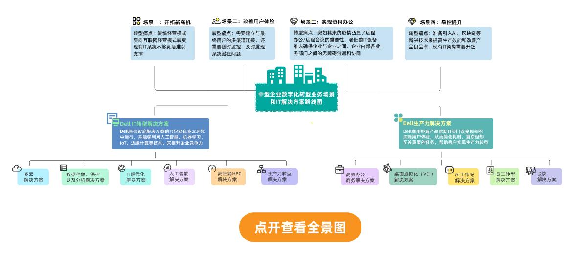 一张图成为IT客户端到数据中心解决方案专家